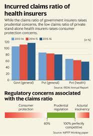 Public Vs private insurance Co.